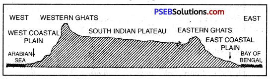 PSEB 10th Class SST Solutions Geography Chapter 2 Land 6