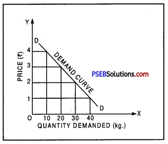 PSEB 9th Class SST Solutions Economics Chapter 1 Story of a Village 1