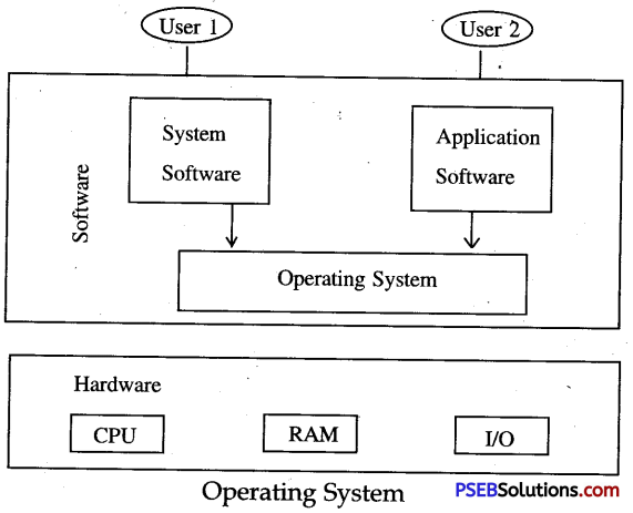 PSEB 10th Class Computer Notes Chapter 6 Operating Systems Notes 1PSEB 10th Class Computer Notes Chapter 6 Operating Systems Notes 1