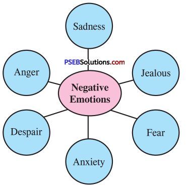 PSEB 10th Class Welcome Life Solutions Chapter 6 Managing Emotions Img 2