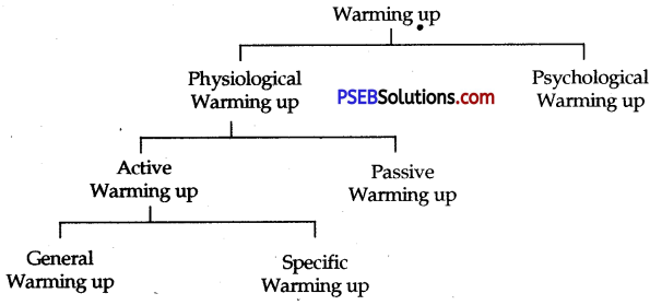 PSEB 12th Class Physical Education Solutions Chapter 2 Sports Training 2