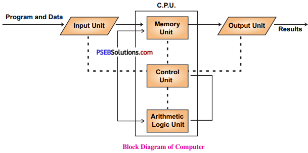 PSEB 6th Class Computer Solutions Chapter 2 Computer Components - 4
