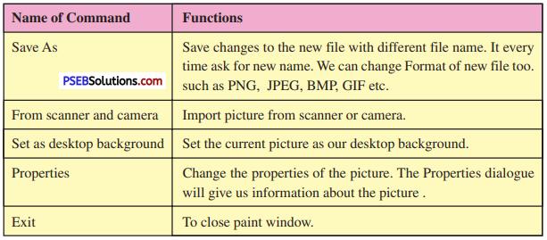 PSEB 6th Class Computer Solutions Chapter 4 Introduction to MS Paint - 2