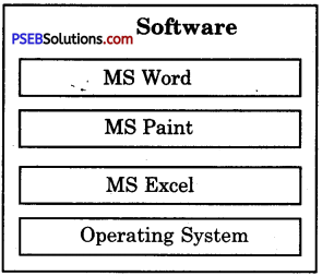 PSEB 6th Class Computer Solutions Chapter 6 Hardware and Software - 14
