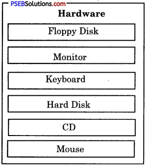 PSEB 6th Class Computer Solutions Chapter 6 Hardware and Software - 15