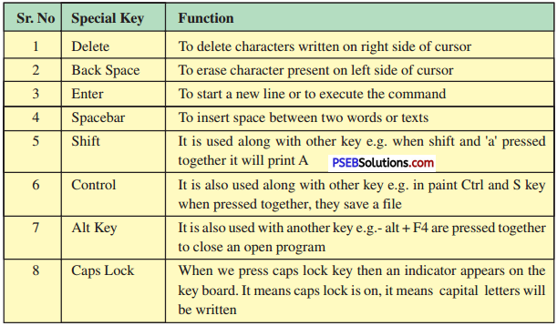 PSEB 6th Class Computer Solutions Chapter 7 Input Devices - 8