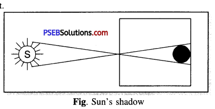 PSEB 6th Class Science Solutions Chapter 11 Light Shadows and Reflections 3