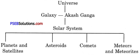 PSEB 6th Class Social Science Solutions Chapter 1 Earth - As a Member of Solar System 1