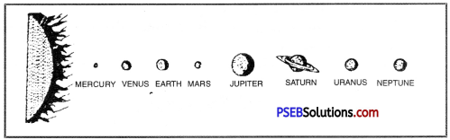 PSEB 6th Class Social Science Solutions Chapter 1 Earth - As a Member of Solar System 2