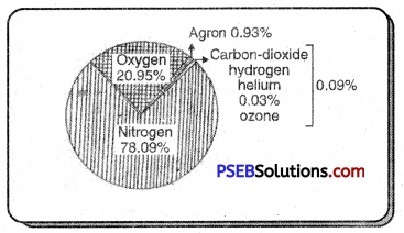 PSEB 7th Class Social Science Solutions Chapter 3 Atmosphere and Temperature 1