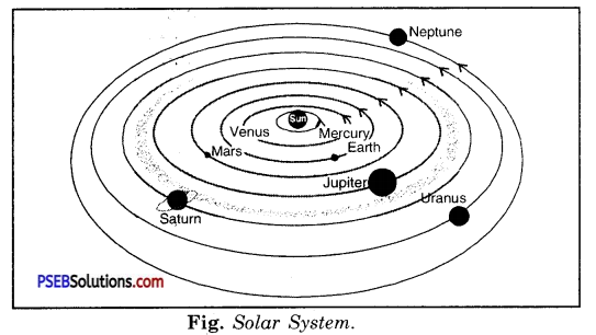 PSEB 8th Class Science Solutions Chapter 17 Stars and the Solar System 4