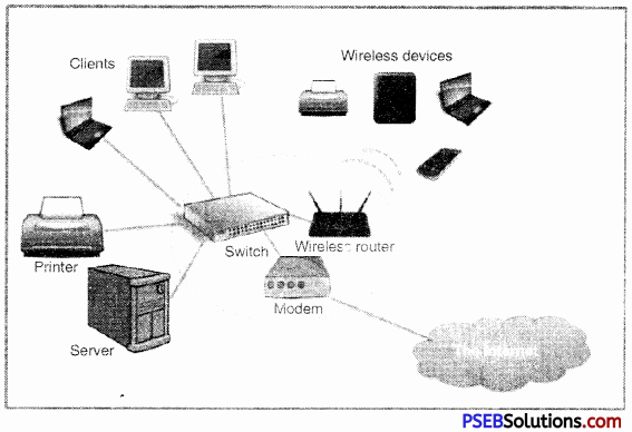 PSEB 9th Class Computer Notes Chapter 3 Networking Notes 1