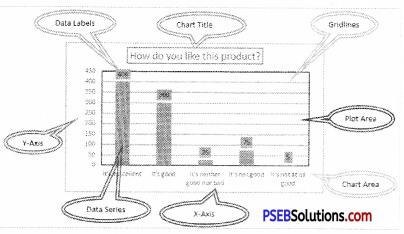 PSEB 9th Class Computer Solutions Chapter 2 MS Excel Part-II Img 2
