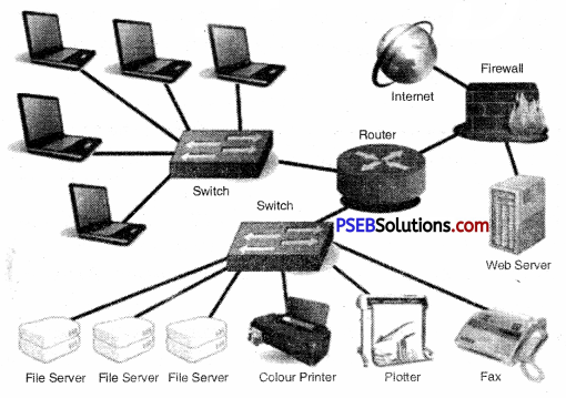PSEB 9th Class Computer Solutions Chapter 3 Networking Img 2