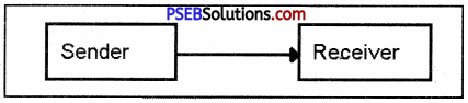 PSEB 9th Class Computer Solutions Chapter 3 Networking Img 3