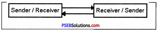 PSEB 9th Class Computer Solutions Chapter 3 Networking Img 4