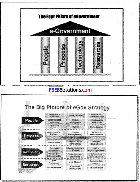 PSEB 9th Class Computer Solutions Chapter 7 E-Governance Img 1